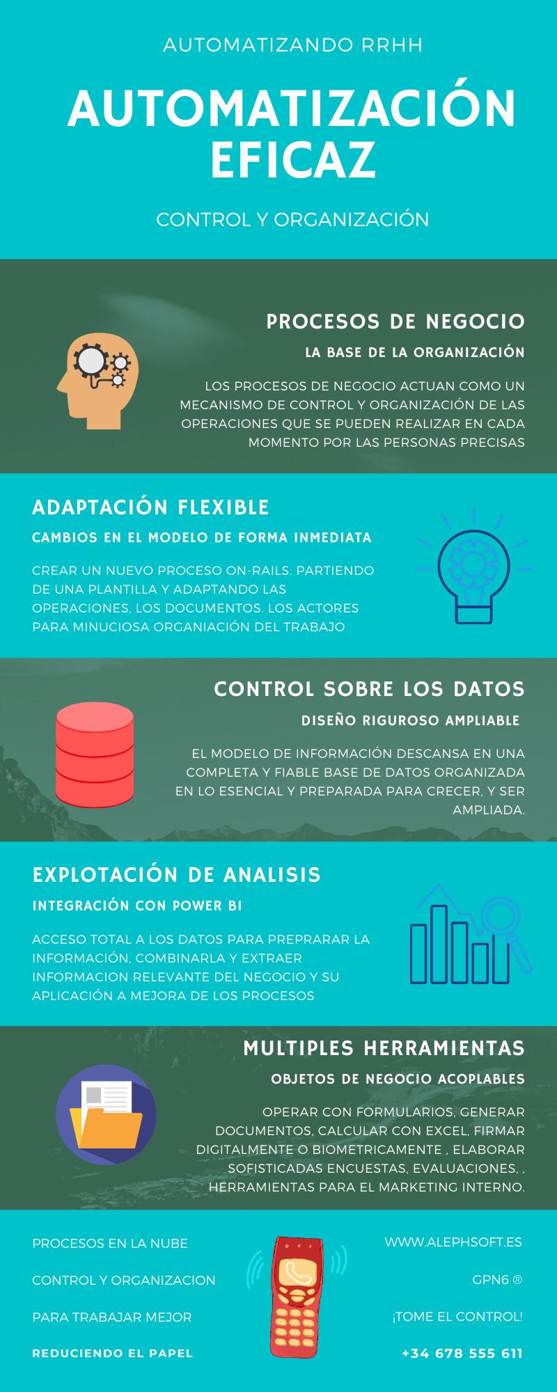 Infografía sobre Automatización de procesos en RRHH