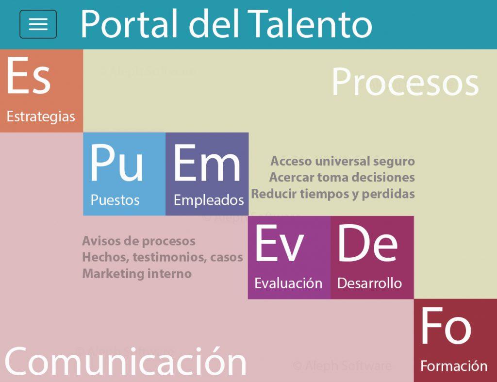 portal-del-talento-y-transformacion-digital-de-los-rrhh