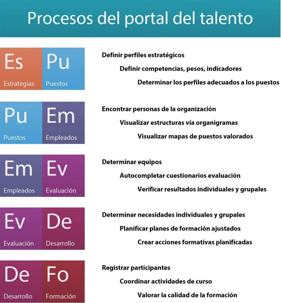 procesos-del-portal-del-talento